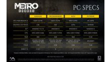 Metro Exodus Configurations PC
