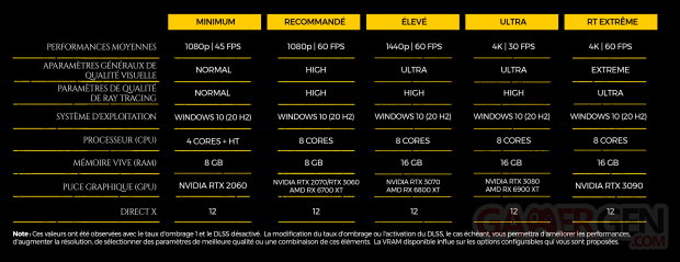 Metro Exodus PC Enhanced Edition configurations