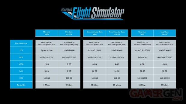Microsoft Flight Simulator configurations recommandées