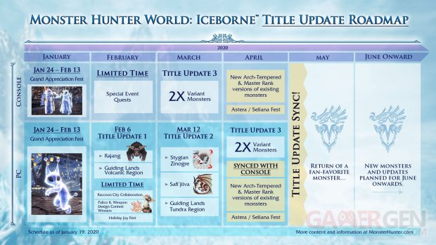 Monster Hunter World planning 19 01 2020