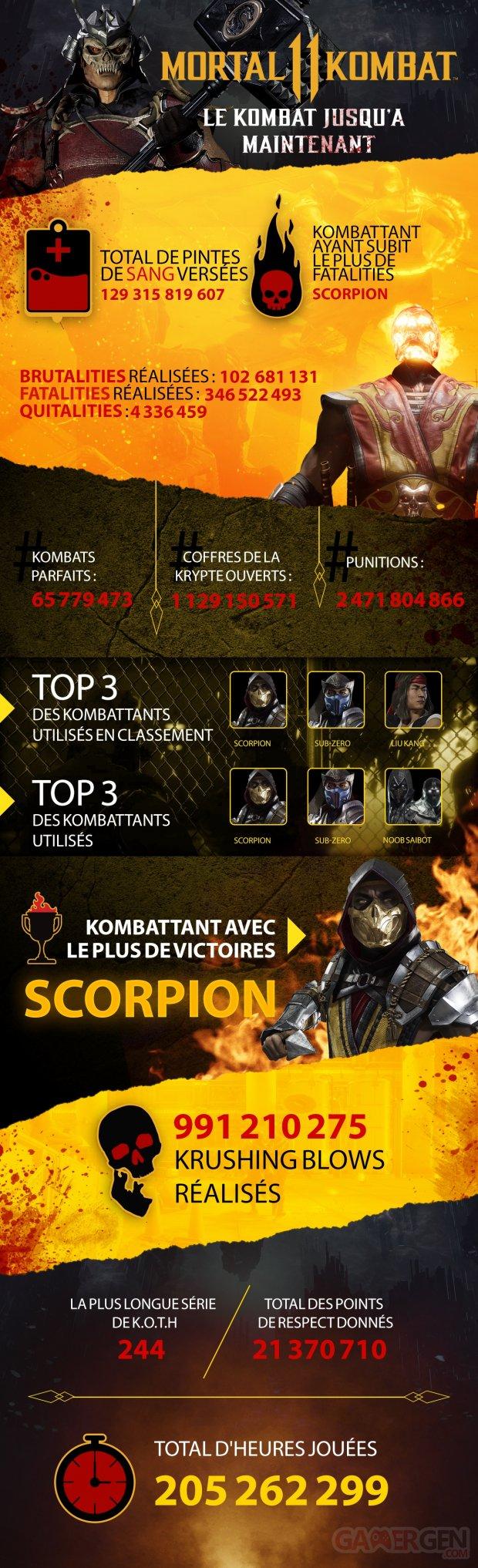 Mortal Kombat 11 Infographic v4 newfont FR
