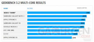 Nexus 6 benchmark Geekbench 3 01 multi core