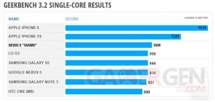 Nexus 6 benchmark Geekbench 3 01 single core