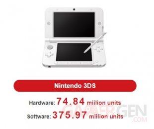 Nintendo 3DS ventes consoles jeux 31 01 2019
