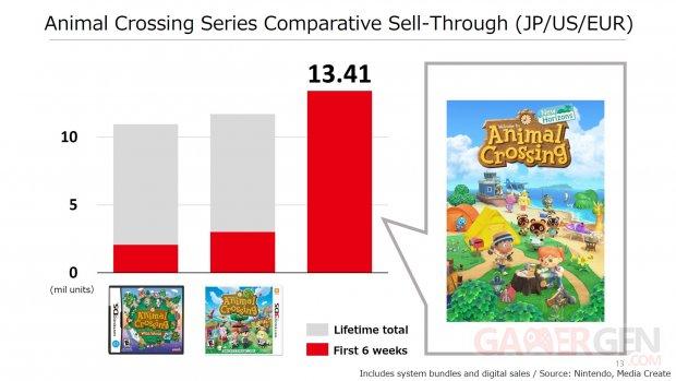 Nintendo chiffres ventes Animal Crossing New Horizons