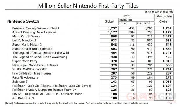 Nintendo chiffres ventes exclusivités