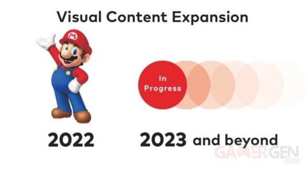 Nintendo film séries visual content expansion
