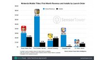 nintendo-mobile-titles-revenue-first-month dr mario world sensor tower