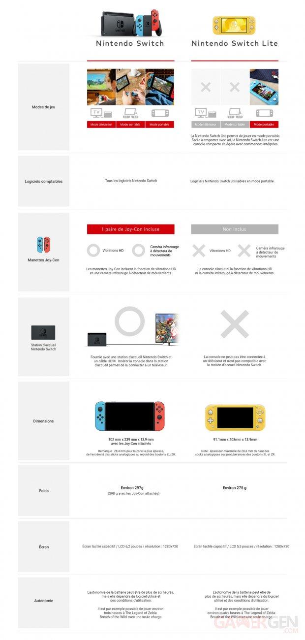 Nintendo Switch Lite comparaison infographie officielle