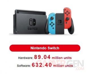 Nintendo Switch ventes consoles jeux 05 08 2021