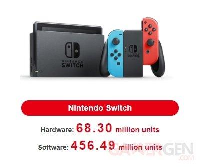 Nintendo Switch ventes consoles jeux 05 11 2020