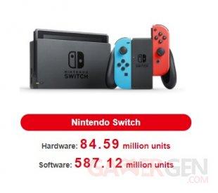 Nintendo Switch ventes consoles jeux 06 05 2021