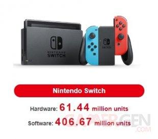 Nintendo Switch ventes consoles jeux 06 08 2020