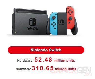 Nintendo Switch ventes consoles jeux 30 01 2020