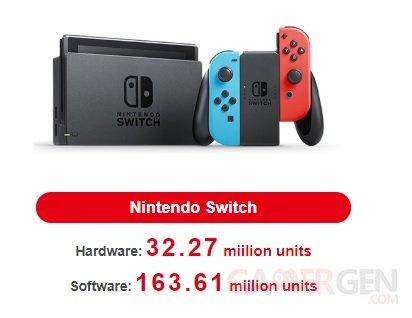 Nintendo Switch ventes consoles jeux 31 01 2019