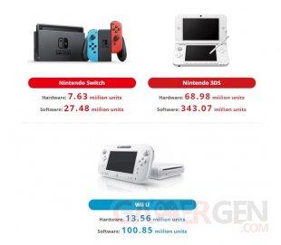 Nintendo ventes consoles 30 09 2017