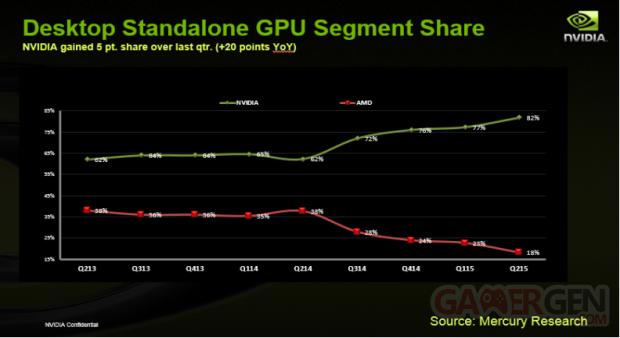 NVIDIA AMD Q4 2015