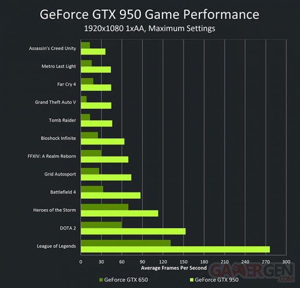nvidia geforce gtx 950 vs gtx 650 performance chart 650px