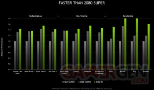 NVIDIA GeForce RTX 3060 Ti comparaisons performances