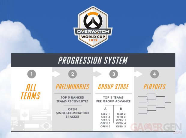 Overwatch World Cup 2019 Coupe du Monde Progression System