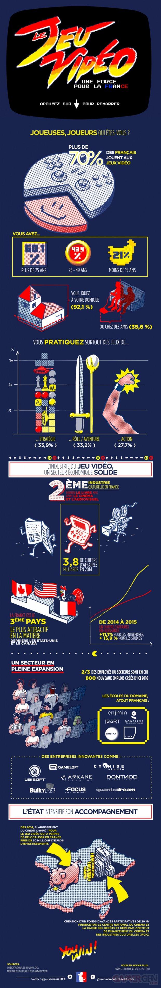 paris game week infographie2b jeu vidéo France 2015