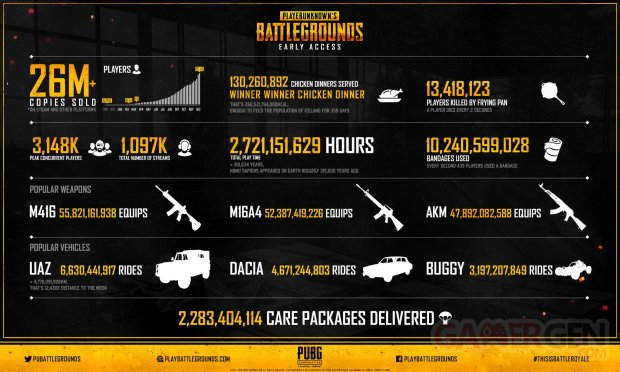 PlayerUnknowns Battlegrounds pubg infographie early access