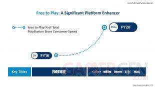 PlayStation IR Day presentation 05 27 05 2021