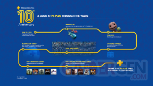 PlayStation Plus infographie 10 ans