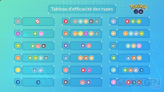 Pokémon GO table types 24 11 2019