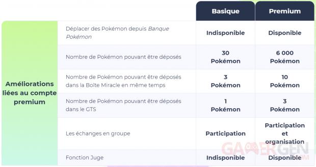 Pokémon HOME comparaison Premium Basique