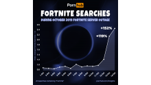 pornhub-insights-fortnite-searches-october-2019-outage