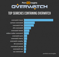 pornhub insights overwatch game related searches