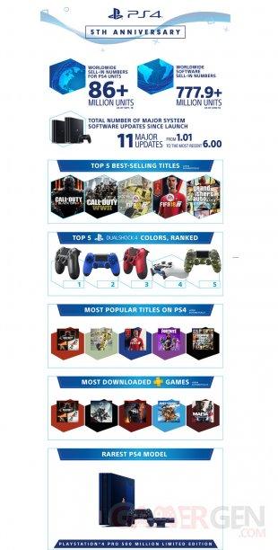PS4 infographie cinq ans anniversaire chiffres ventes