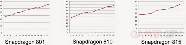 qualcomm snapdragon 801 810 815 test temperature