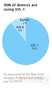 repartition ios 15 juillet 2014