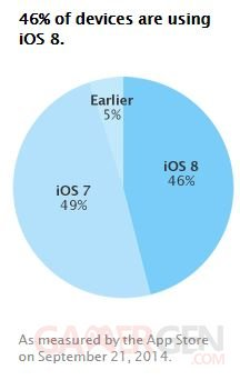 repartition ios 21 09 septembre 2014