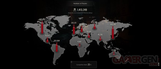 Resident Evil 2 1 Shot Demo Stats