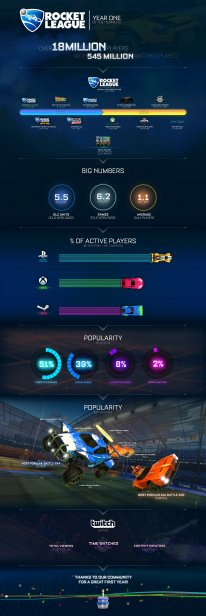 Rocket League Infographic 1st  Birthday