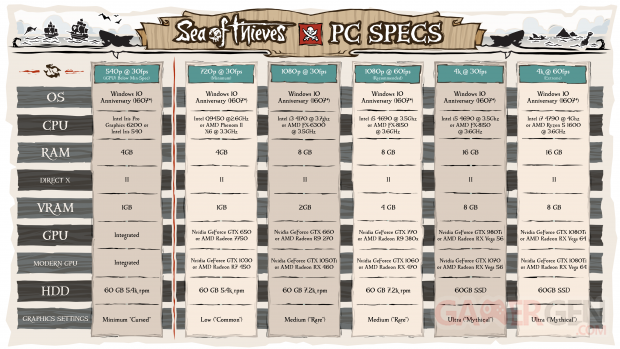 Sea of Thieves PC Specs