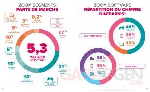 SELL Essentiel du jeu vidéo bilan marché français 2020 France chiffre d'affaire marché total pourcentages