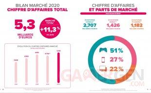 SELL Essentiel du jeu vidéo bilan marché français 2020 France chiffre d'affaire marché total
