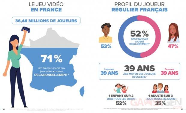 SELL Essentiel du jeu vidéo bilan marché français 2020 profil joueurs