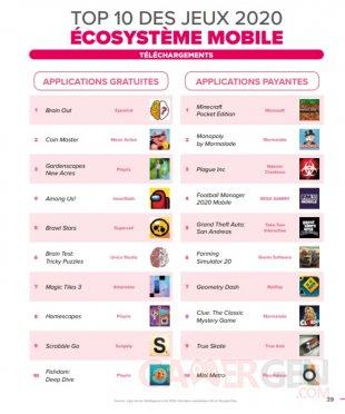 SELL Essentiel du jeu vidéo bilan marché français 2020 top jeux plus vendus France mobiles 1
