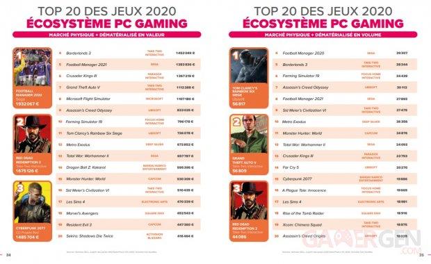 SELL Essentiel du jeu vidéo bilan marché français 2020 top jeux plus vendus France PC