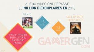 SELL Jeu Vidéo France 2015 Chiffres 16