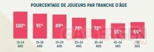 SELL Jeu Vidéo France 2015 Chiffres 20
