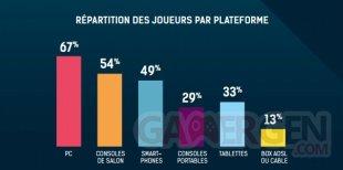 SELL Jeu Vidéo France 2015 Chiffres 22