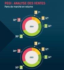 SELL Jeu Vidéo France 2015 Chiffres 29
