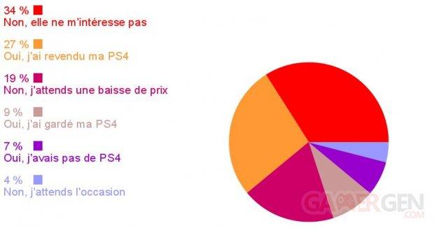 Sondage de la semaine images PS4 Pro