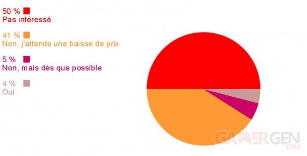 Sondage de la semaine resultats